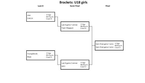 bracket u18 girls